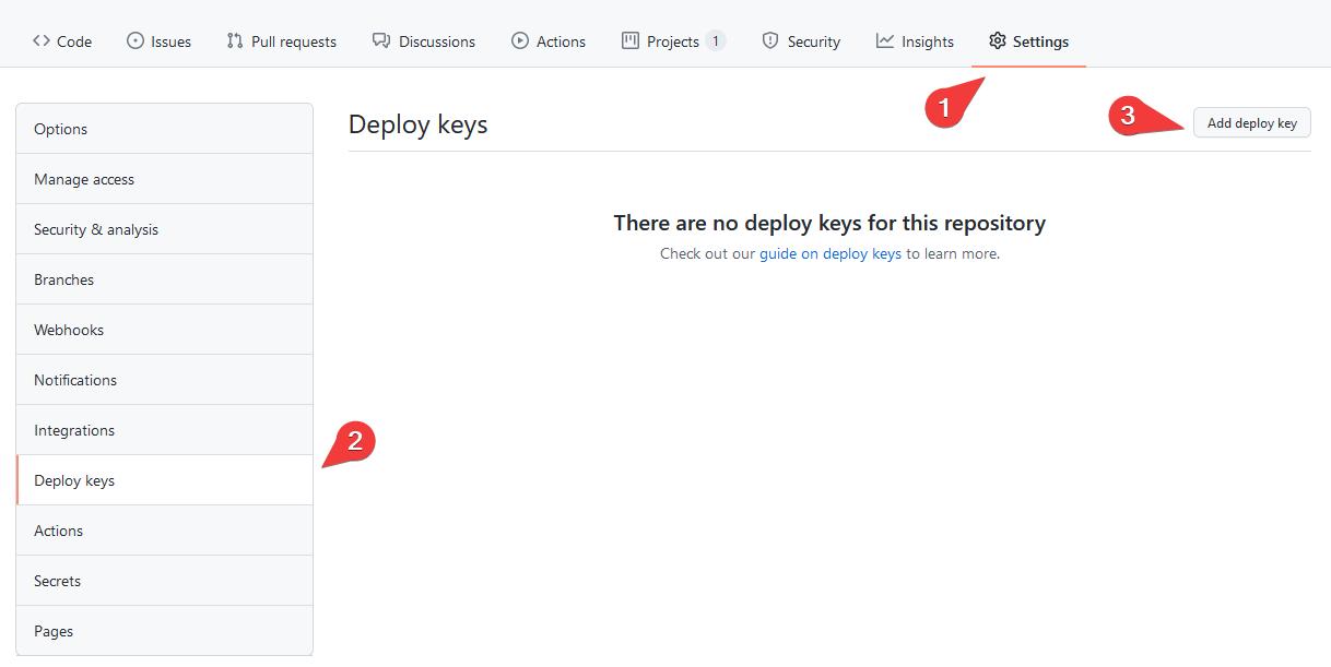 Git deploy keys